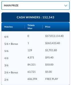 LOTTO 649 September 22 2021 Winning Numbers ENCORE OLG September 25 2021 Result Jackpot 2022